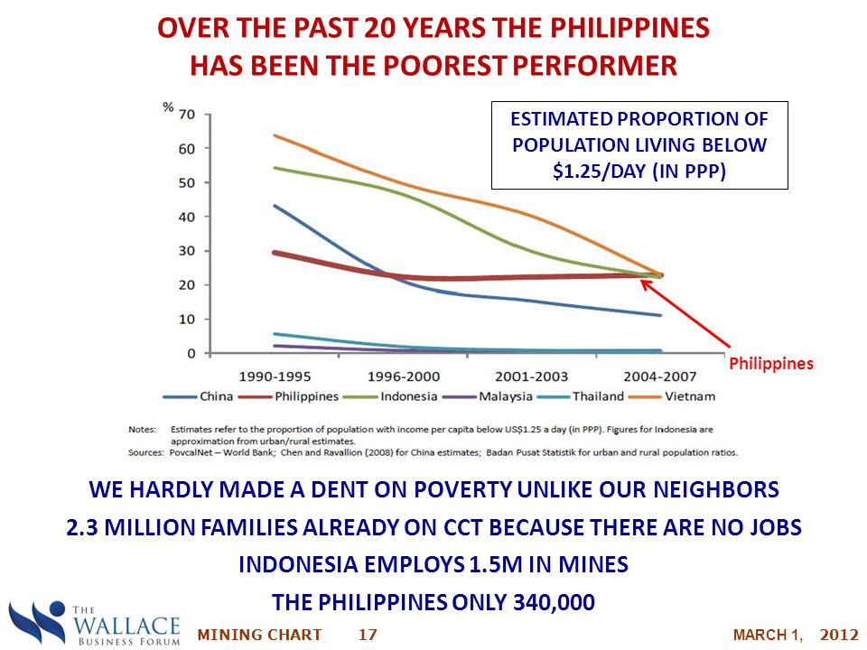 MINING CHART 17 MARCH 1, 2012 OVER THE PAST 20 YEARS THE PHILIPPINES HAS BEEN THE POOREST PERFORMER PERFORMANCE IN ASEAN WE HARDLY MADE A DENT ON POVE