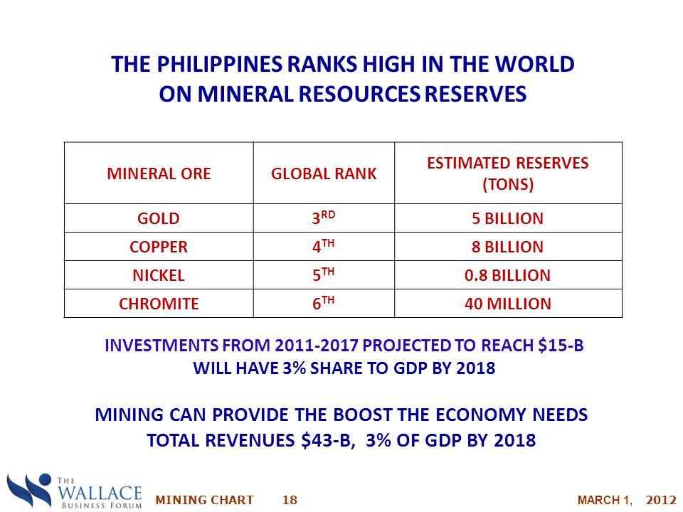 MINING CHART 18 MARCH 1, 2012 MINERAL OREGLOBAL RANK ESTIMATED RESERVES (TONS) GOLD3 RD 5 BILLION COPPER4 TH 8 BILLION NICKEL5 TH 0.8 BILLION CHROMITE