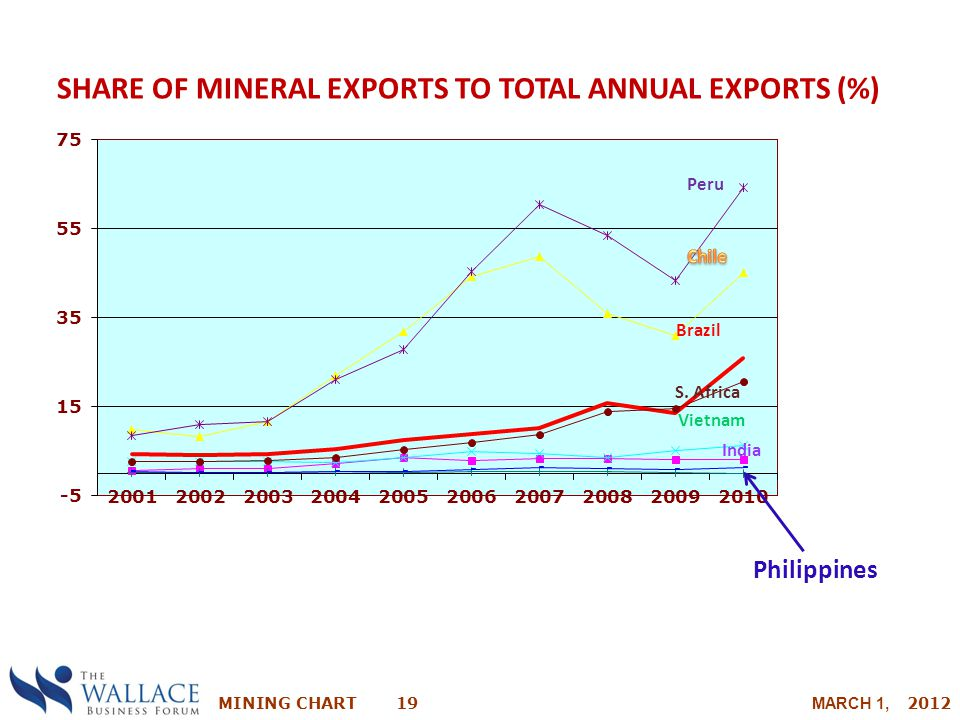 MINING CHART 19 MARCH 1, 2012 SHARE OF MINERAL EXPORTS TO TOTAL ANNUAL EXPORTS (%) Philippines Peru Brazil S. Africa Vietnam India