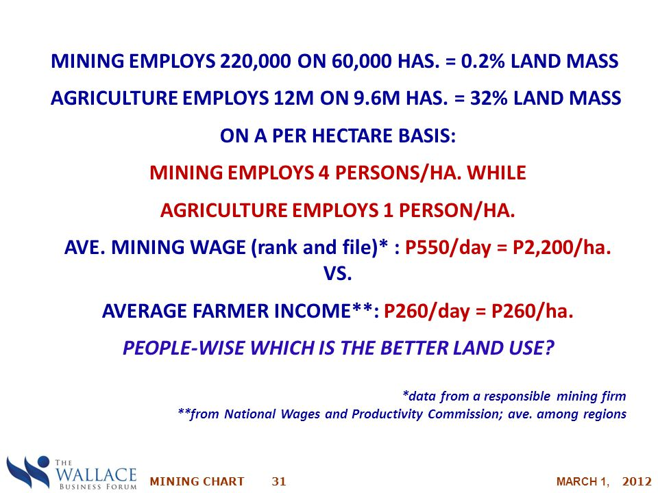MINING CHART 31 MARCH 1, 2012 MINING EMPLOYS 220,000 ON 60,000 HAS. = 0.2% LAND MASS AGRICULTURE EMPLOYS 12M ON 9.6M HAS. = 32% LAND MASS ON A PER HEC