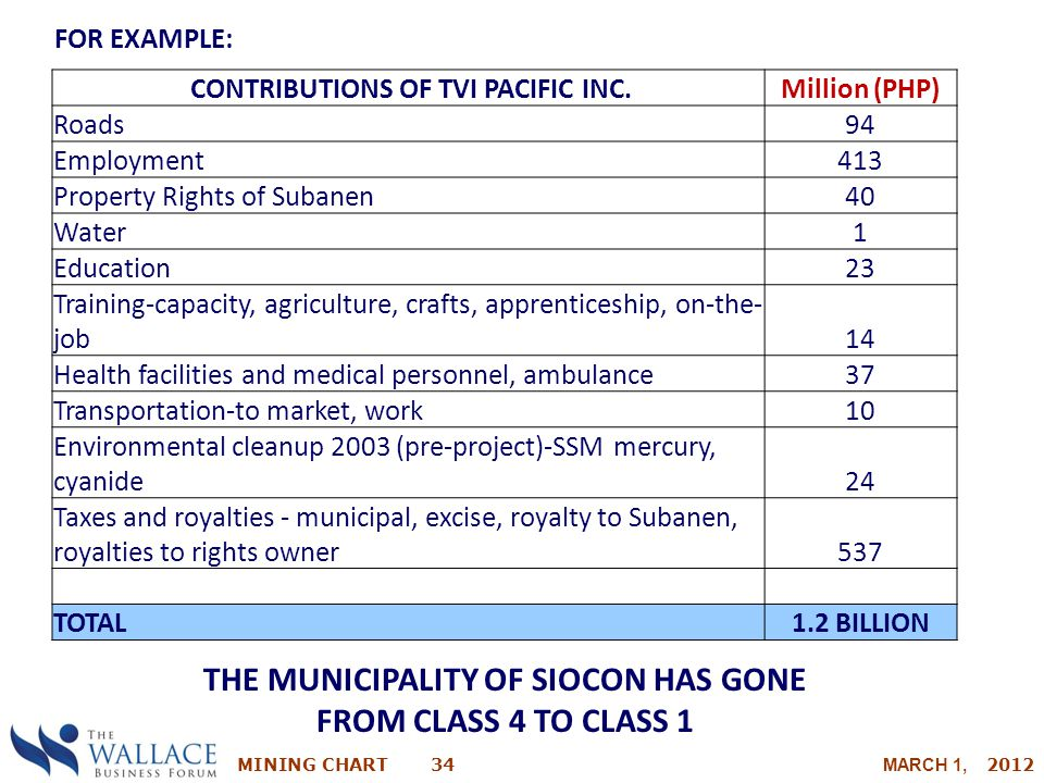 MINING CHART 34 MARCH 1, 2012 CONTRIBUTIONS OF TVI PACIFIC INC. Million (PHP) Roads 94 Employment 413 Property Rights of Subanen 40 Water 1 Education