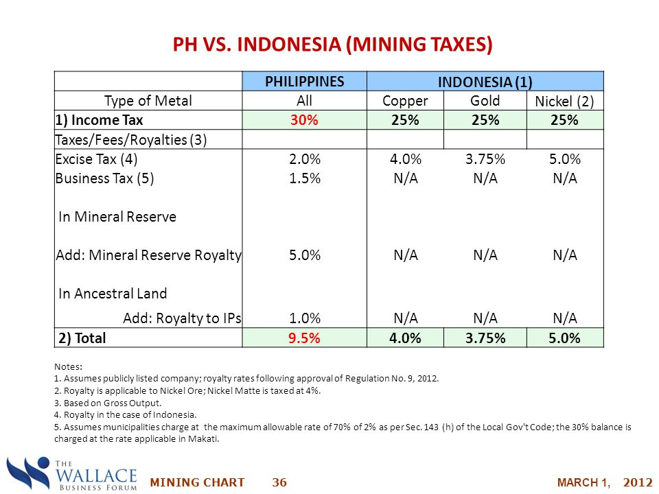 MINING CHART 36 MARCH 1, 2012 PH VS. INDONESIA (MINING TAXES) PHILIPPINES INDONESIA (1) Type of MetalAllCopperGold Nickel (2) 1) Income Tax30%25% Taxe