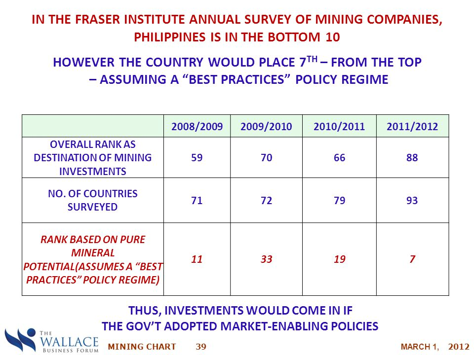 MINING CHART 39 MARCH 1, 2012 IN THE FRASER INSTITUTE ANNUAL SURVEY OF MINING COMPANIES, PHILIPPINES IS IN THE BOTTOM 10 HOWEVER THE COUNTRY WOULD PLA