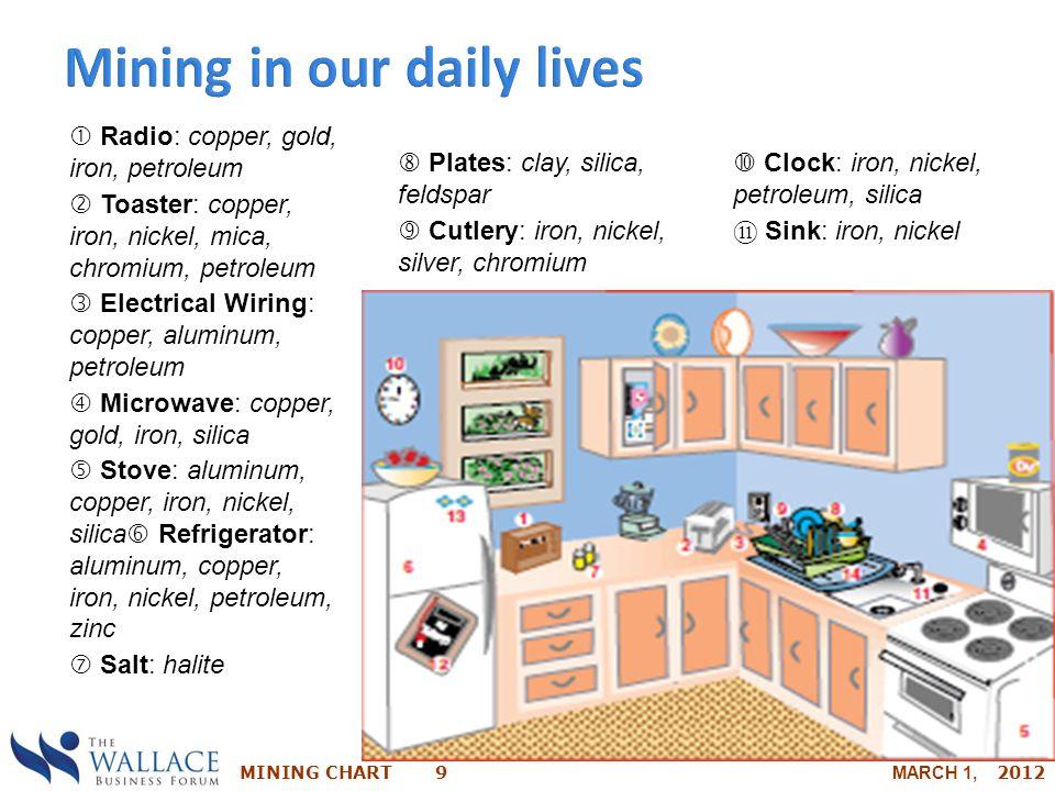 MINING CHART 9 MARCH 1, 2012  Clock: iron, nickel, petroleum, silica ⑪ Sink: iron, nickel  Radio: copper, gold, iron, petroleum  Toaster: copper, i