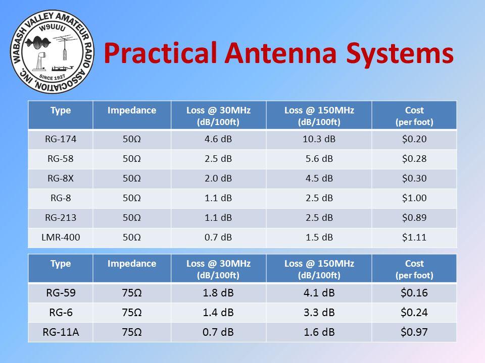 Practical Antenna Systems TypeImpedanceLoss @ 30MHz (dB/100ft) Loss @ 150MHz (dB/100ft) Cost (per foot) RG-17450Ω4.6 dB10.3 dB$0.20 RG-5850Ω2.5 dB5.6