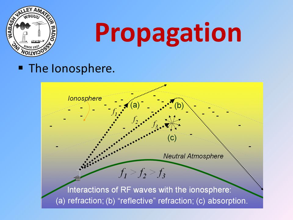 Propagation  The Ionosphere.