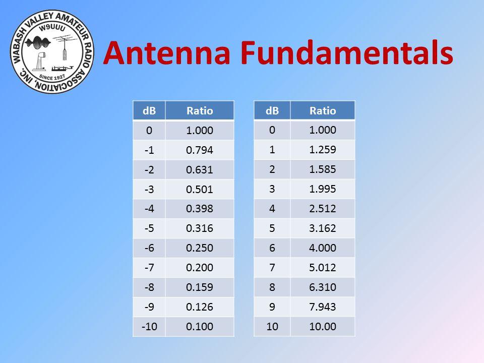 Antenna Fundamentals dBRatio 01.000 0.794 -20.631 -30.501 -40.398 -50.316 -60.250 -70.200 -80.159 -90.126 -100.100 dBRatio 01.000 11.259 21.585 31.995
