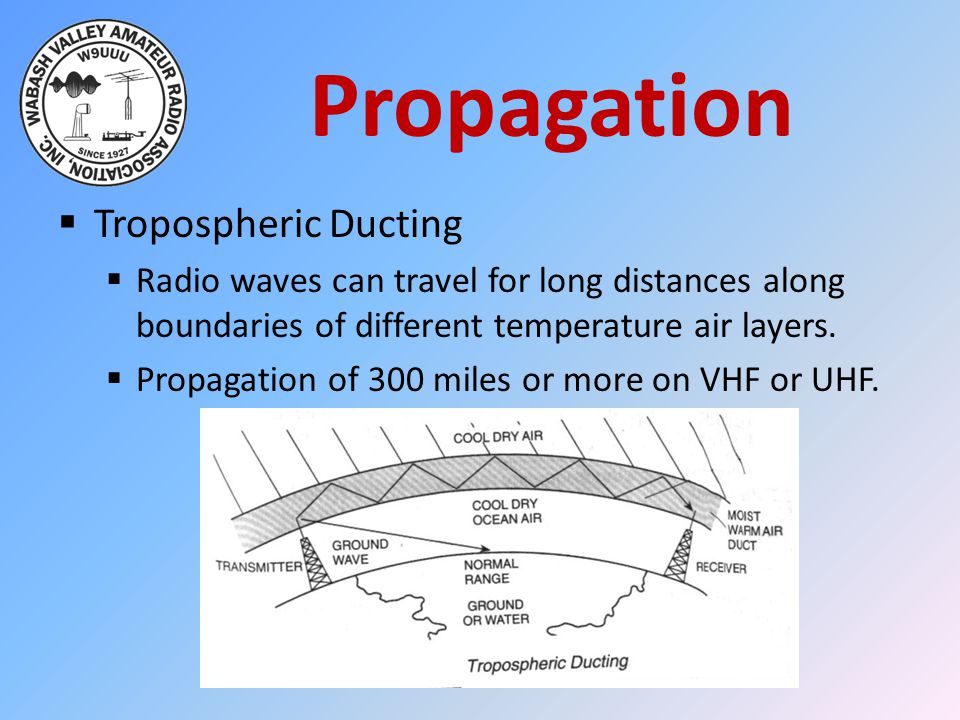Propagation  Tropospheric Ducting  Radio waves can travel for long distances along boundaries of different temperature air layers.
