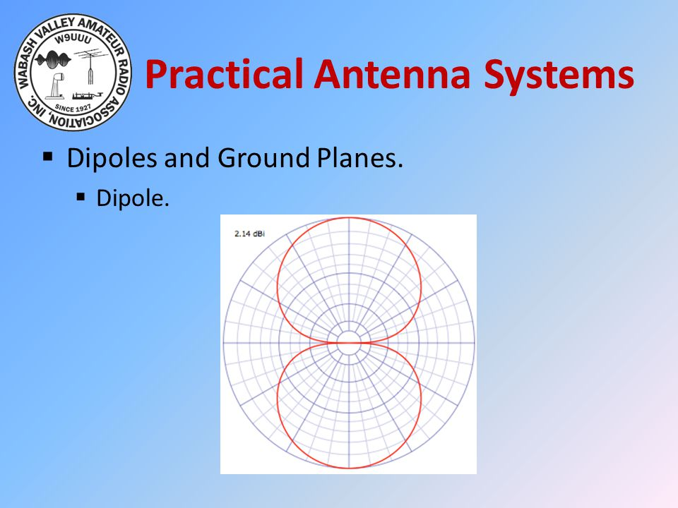 Practical Antenna Systems  Dipoles and Ground Planes.  Dipole.