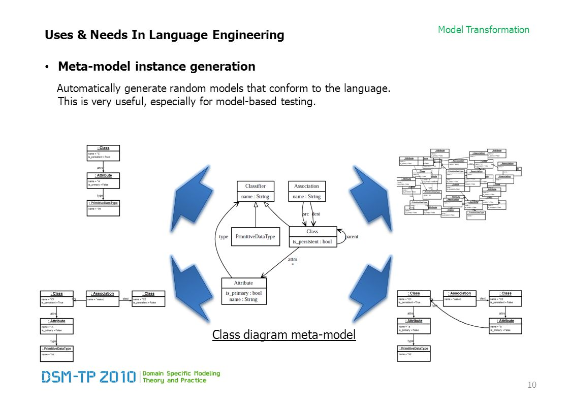 Model Transformation Uses & Needs In Language Engineering Meta-model instance generation Automatically generate random models that conform to the language.
