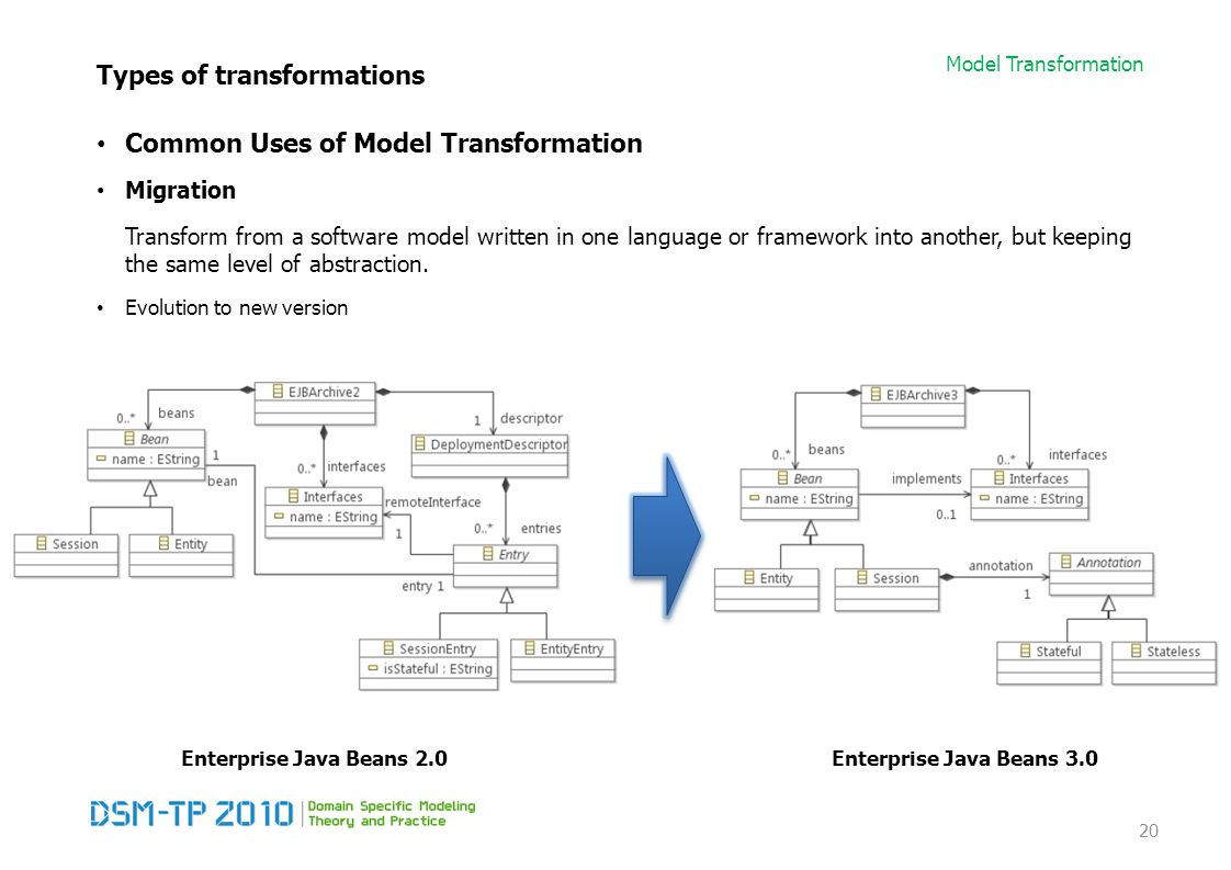 Model Transformation Types of transformations Common Uses of Model Transformation Migration Transform from a software model written in one language or
