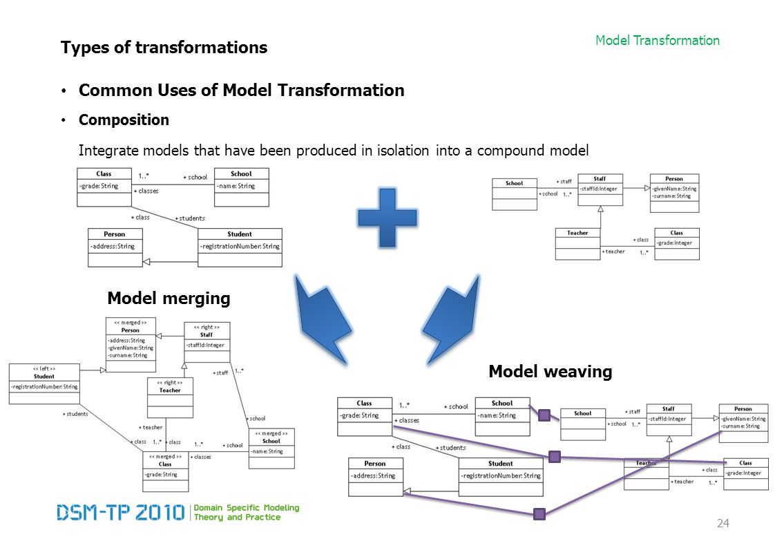 Model Transformation Types of transformations Common Uses of Model Transformation Composition Integrate models that have been produced in isolation in