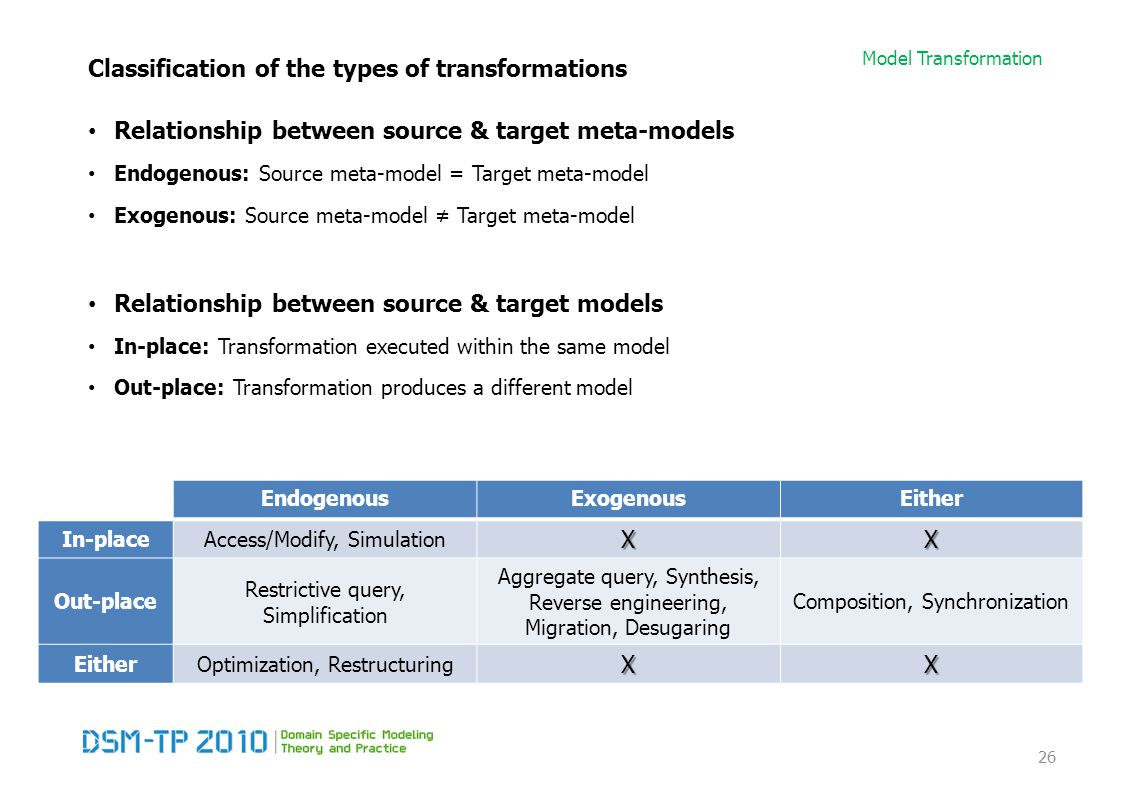 Model Transformation Classification of the types of transformations Relationship between source & target meta-models Endogenous: Source meta-model = T
