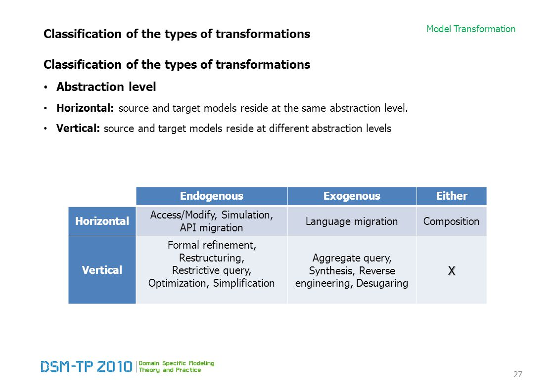 Model Transformation Classification of the types of transformations Abstraction level Horizontal: source and target models reside at the same abstraction level.