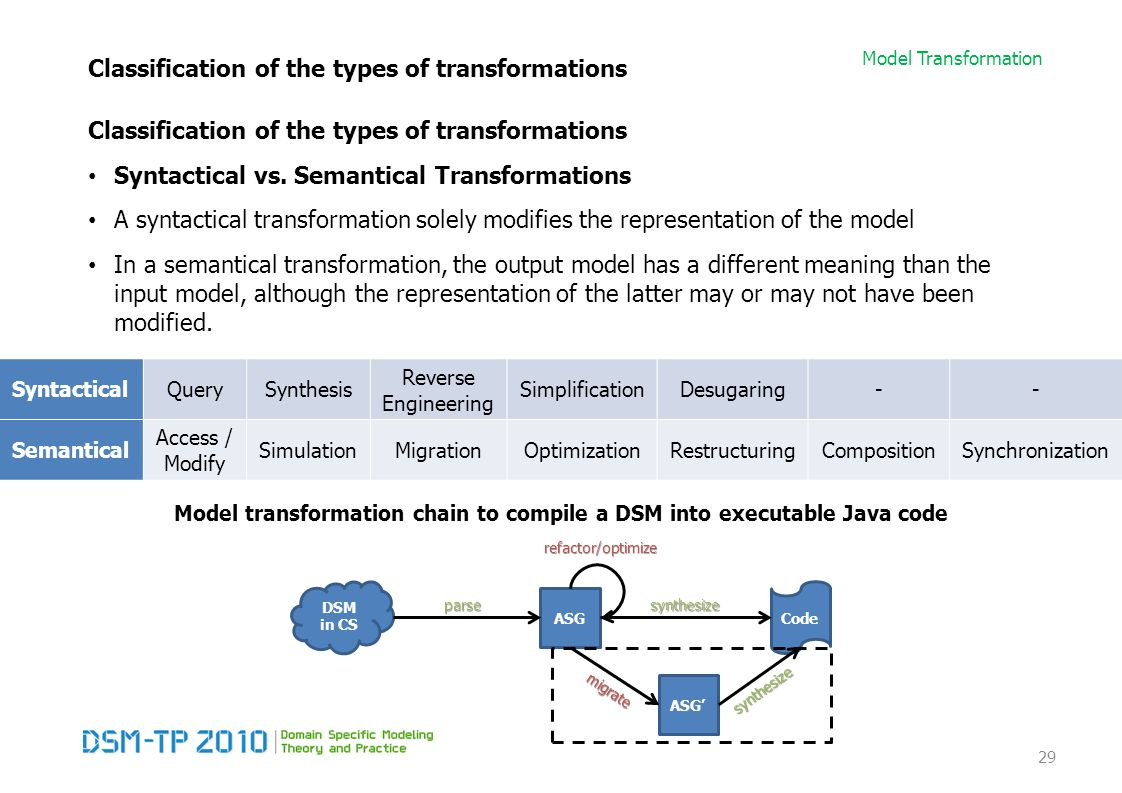 Model Transformation Classification of the types of transformations Syntactical vs. Semantical Transformations A syntactical transformation solely mod