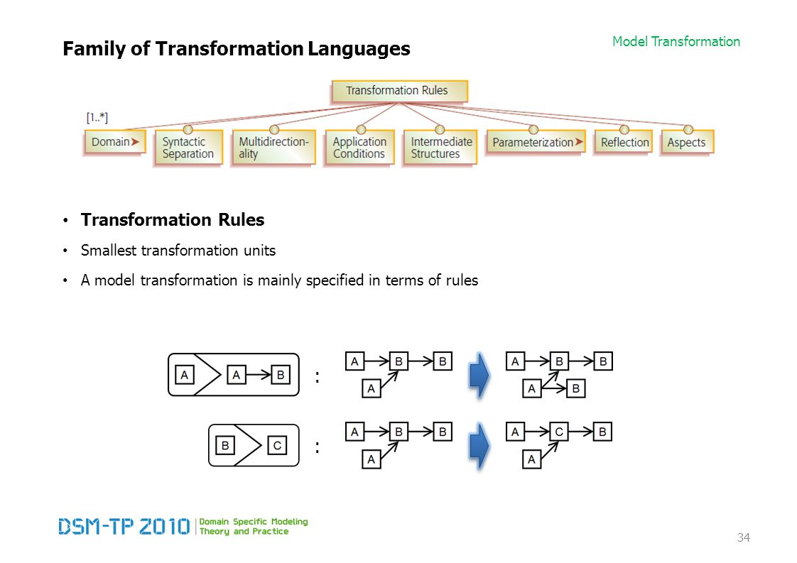 Model Transformation Family of Transformation Languages Transformation Rules Smallest transformation units A model transformation is mainly specified