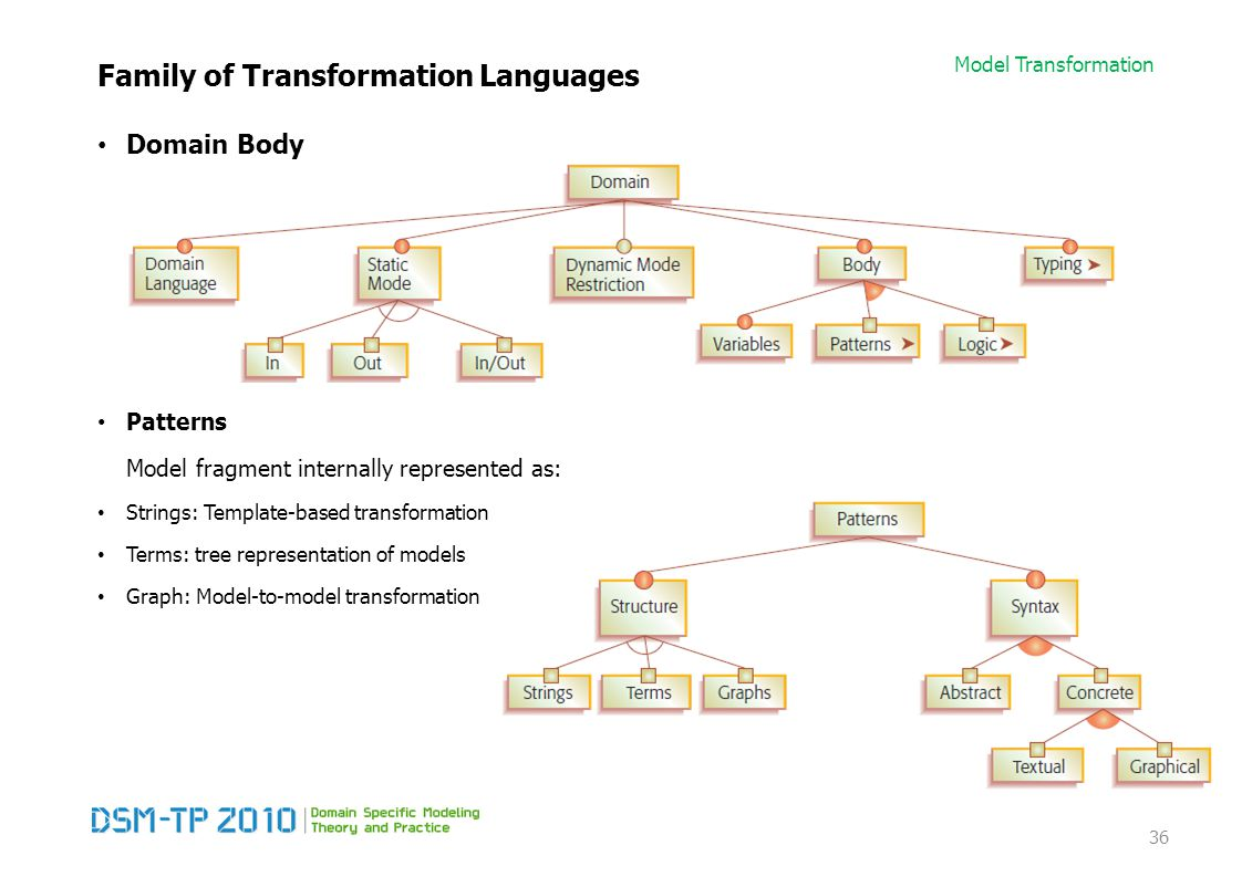 Model Transformation Family of Transformation Languages Domain Body Patterns Model fragment internally represented as: Strings: Template-based transfo