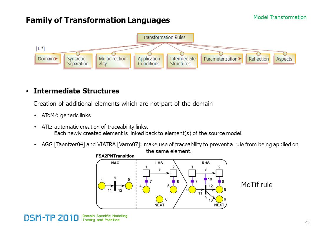 Model Transformation Family of Transformation Languages Intermediate Structures Creation of additional elements which are not part of the domain AToM