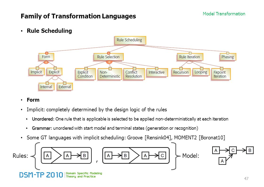 Model Transformation Family of Transformation Languages Rule Scheduling Form Implicit: completely determined by the design logic of the rules Unordere