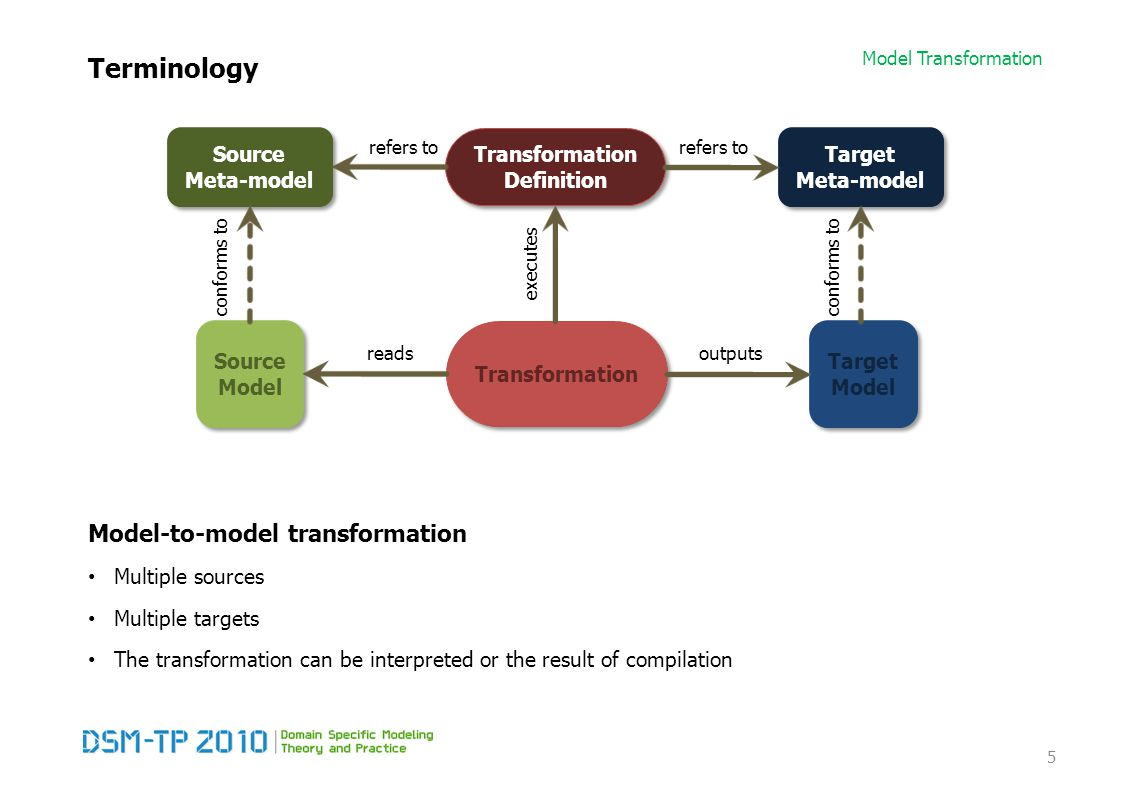 Model Transformation Terminology Model-to-model transformation Multiple sources Multiple targets The transformation can be interpreted or the result of compilation 5 Target Meta-model Target Meta-model Transformation Definition Transformation Definition Target Model Target Model Source Model Source Model Source Meta-model Source Meta-model readsoutputs refers to conforms to executes conforms to