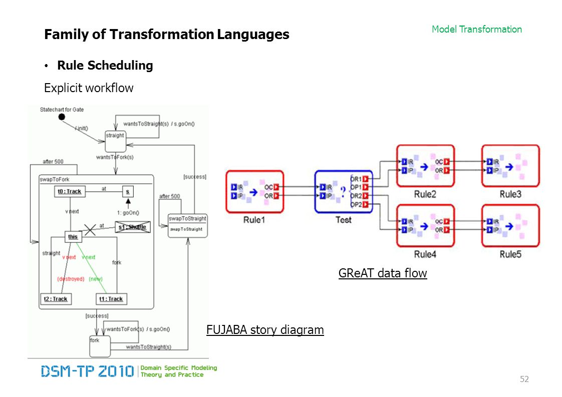 Model Transformation Family of Transformation Languages Rule Scheduling Explicit workflow 52 GReAT data flow FUJABA story diagram