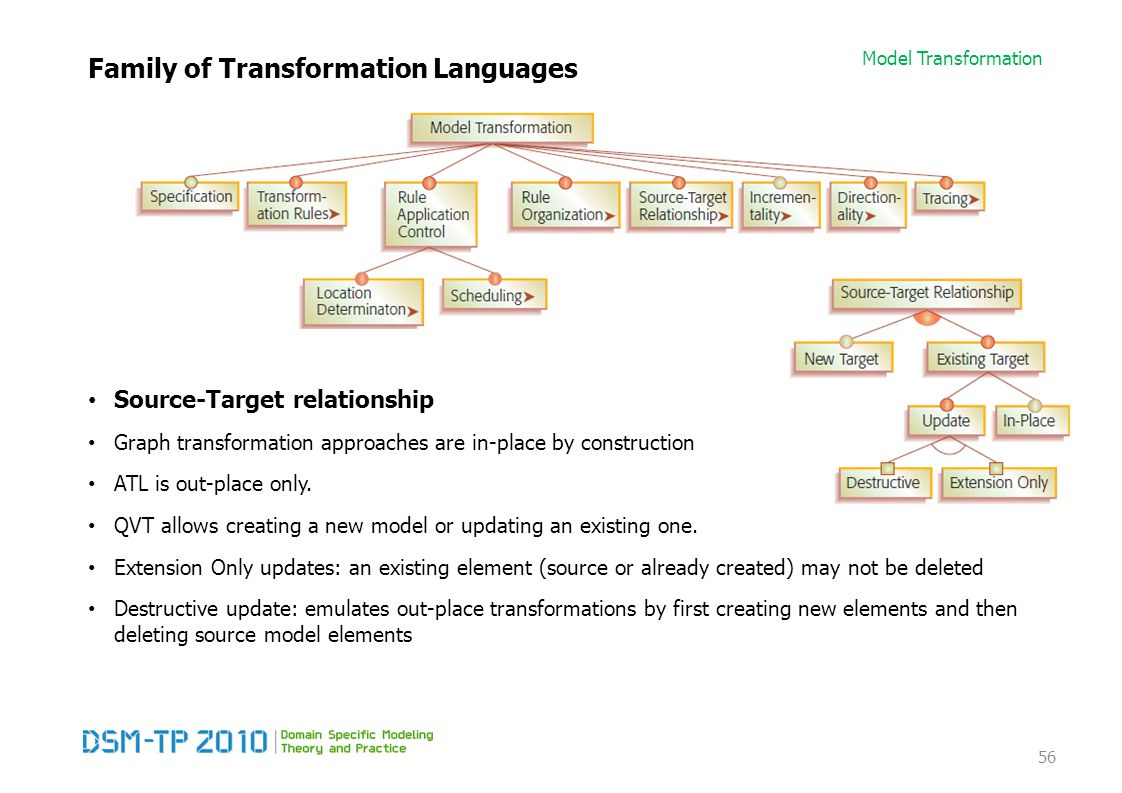 Model Transformation Family of Transformation Languages Source-Target relationship Graph transformation approaches are in-place by construction ATL is out-place only.