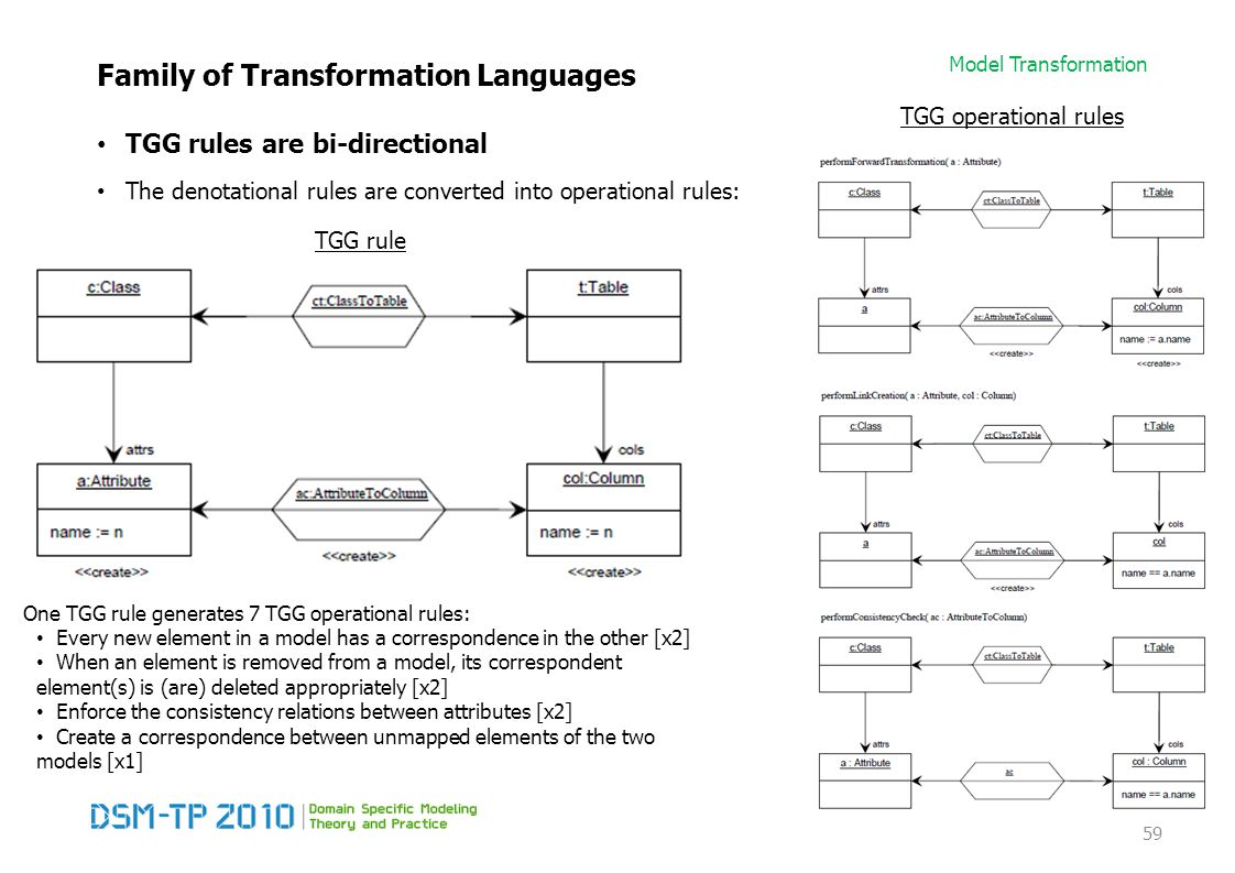 Model Transformation Family of Transformation Languages TGG rules are bi-directional The denotational rules are converted into operational rules: 59 TGG rule One TGG rule generates 7 TGG operational rules: Every new element in a model has a correspondence in the other [x2] When an element is removed from a model, its correspondent element(s) is (are) deleted appropriately [x2] Enforce the consistency relations between attributes [x2] Create a correspondence between unmapped elements of the two models [x1] TGG operational rules