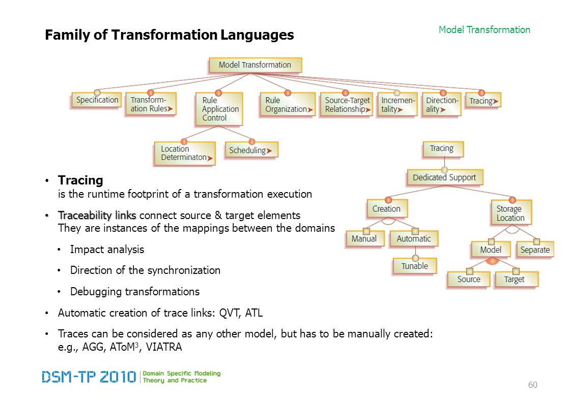 Model Transformation Family of Transformation Languages Tracing is the runtime footprint of a transformation execution Traceability links Traceability