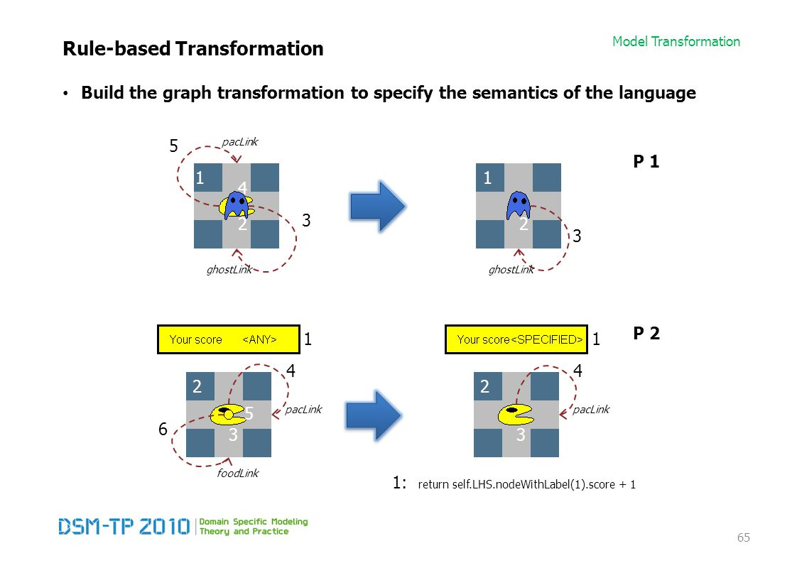 Model Transformation Rule-based Transformation Build the graph transformation to specify the semantics of the language 65 1 4 2 1 2 5 pacLink 3 ghostLink 3 1: return self.LHS.nodeWithLabel(1).score + 1 1 2 3 1 2 3 5 4 pacLink foodLink 6 4 pacLink P 1 P 2