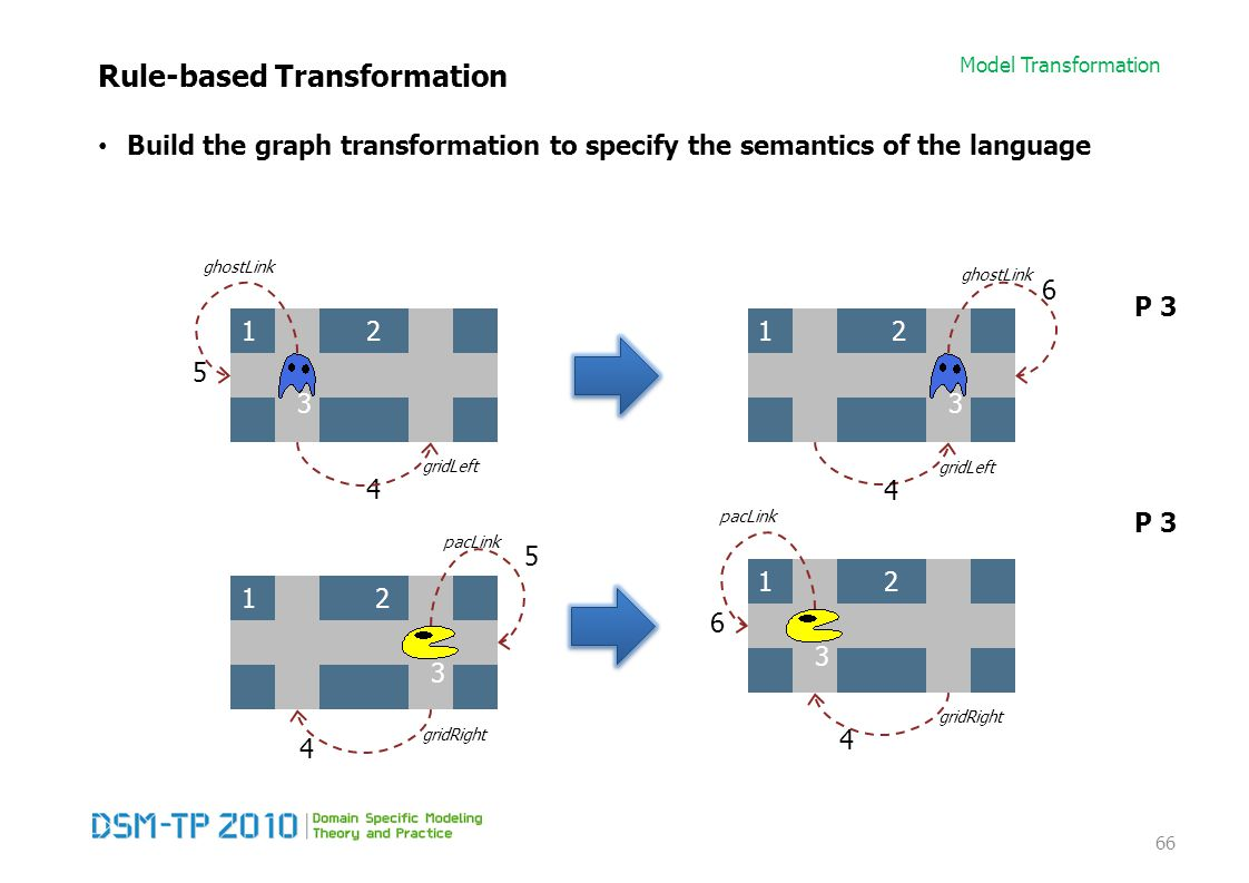 Model Transformation Rule-based Transformation Build the graph transformation to specify the semantics of the language 66 4 12 3 5 gridLeft ghostLink 12 3 4 6 gridLeft ghostLink 4 12 6 gridRight pacLink 12 4 5 gridRight pacLink 3 3 P 3