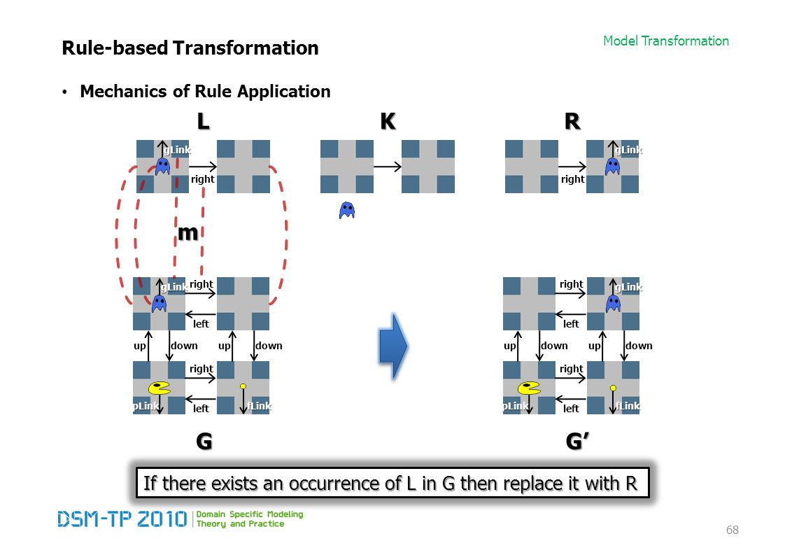 Model Transformation Rule-based Transformation Mechanics of Rule Application 68 right left right left updownupdown right LKR G gLinkgLink gLink pLinkfLink left right left updownupdown G' gLink pLinkfLink m If there exists an occurrence of L in G then replace it with R