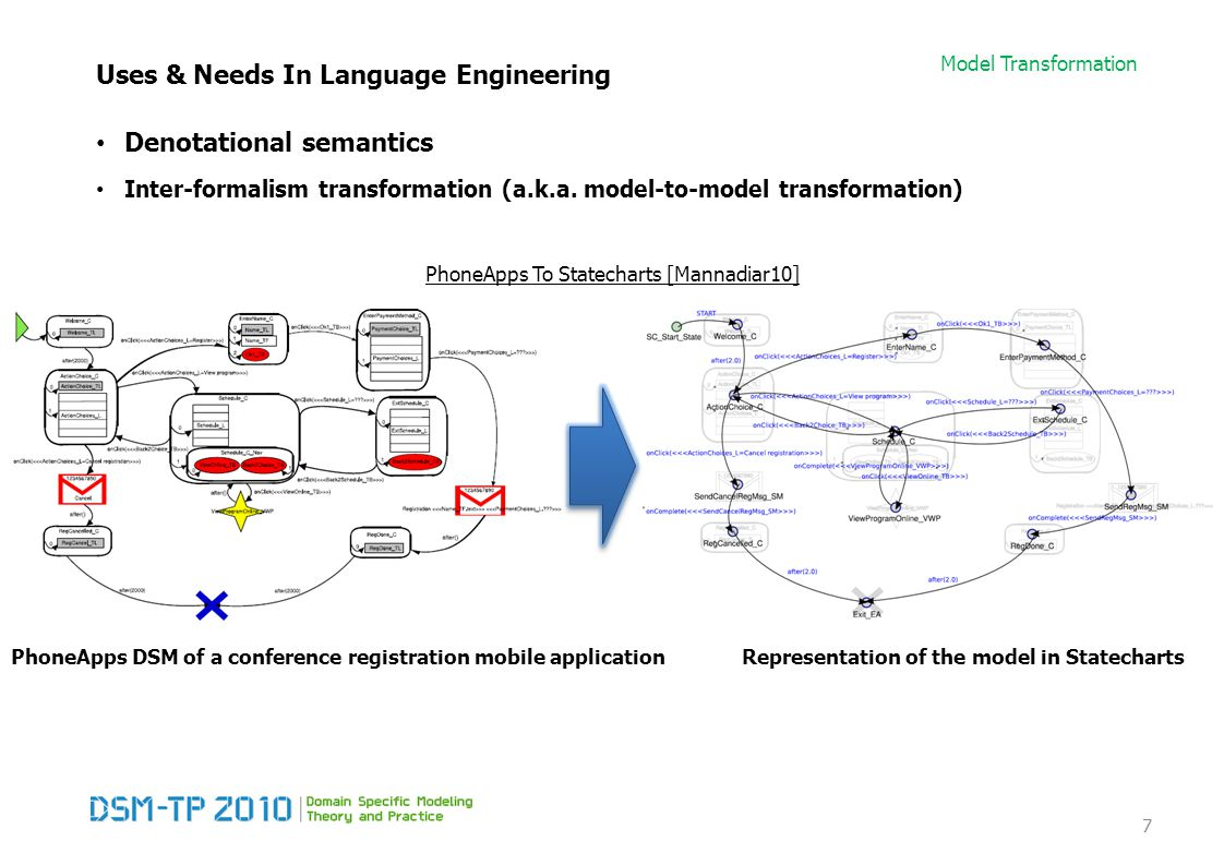 Model Transformation Types of transformations Common Uses of Model Transformation Reverse Engineering Inverse of synthesis: extract higher-level specifications from lower-level ones bi-directional transformation If the same model transformation T synthesizes M1 into M2 and reverse engineers M2 to M1, then T is said to be a bi-directional transformation.