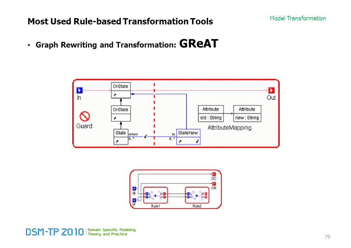Model Transformation Most Used Rule-based Transformation Tools 79 Graph Rewriting and Transformation: GReAT