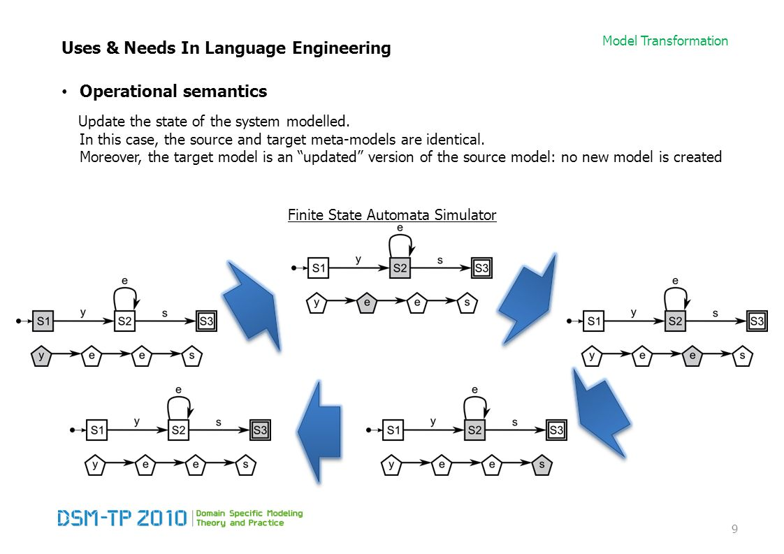 Model Transformation Uses & Needs In Language Engineering Operational semantics Update the state of the system modelled.