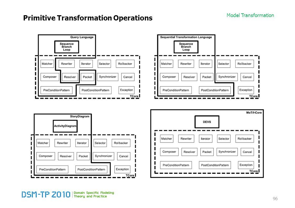 Model Transformation Primitive Transformation Operations 96