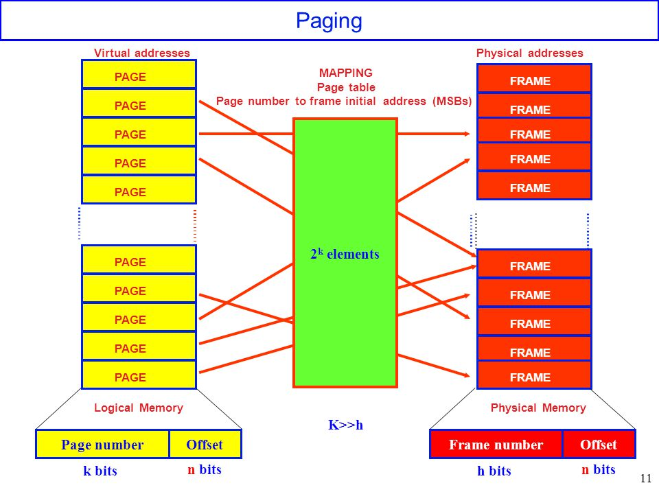 11 Paging MAPPING Page table Page number to frame initial address (MSBs) Physical Memory Virtual addresses PAGE FRAME Physical addresses 2 k elements Logical Memory Page numberOffset k bits n bits Frame numberOffset h bits n bits K>>h