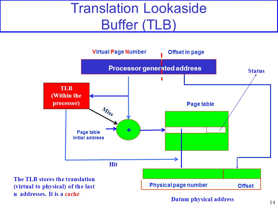 Translation Lookaside Buffer (TLB) 14 Virtual Page Number Offset in page + Page table Processor generated address Status TLB (Within the processor) Hi
