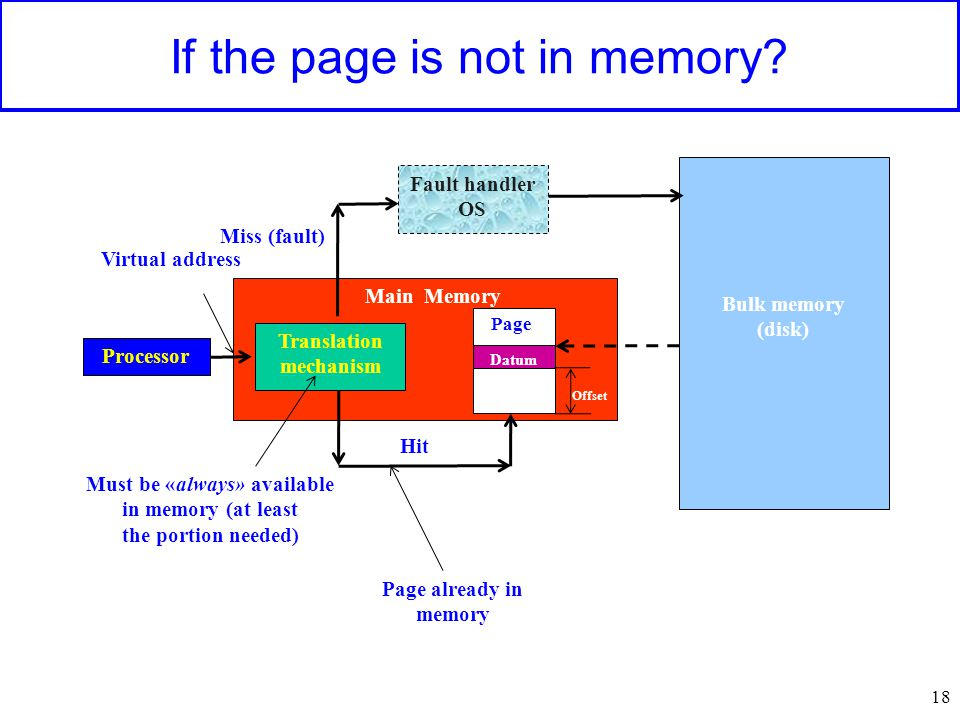 Main Memory If the page is not in memory? 18 Processor Translation mechanism Virtual address Page already in memory Must be «always» available in memo