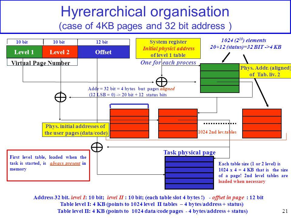 21 Hyrerarchical organisation (case of 4KB pages and 32 bit address ) Level 1Level 2Offset Address 32 bit.