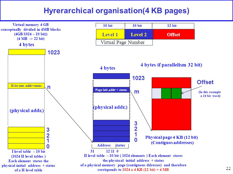 22 Hyrerarchical organisation(4 KB pages) 1023 n 0 m 0 Offset I level table – 10 bit (1024 II level tables ) Each element stores the physical initial
