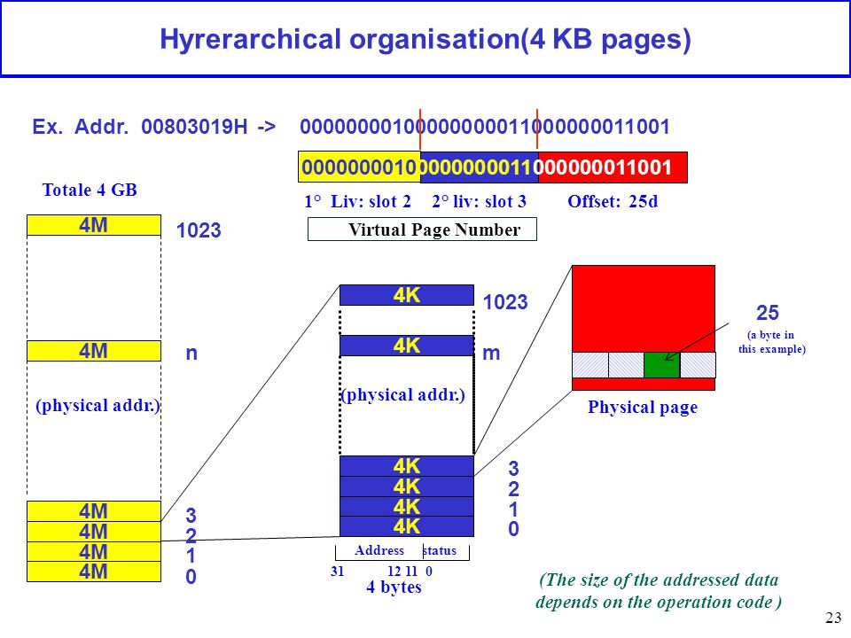 Virtual Page Number 23 Hyrerarchical organisation(4 KB pages) 00000000100000000011000000011001 Ex.