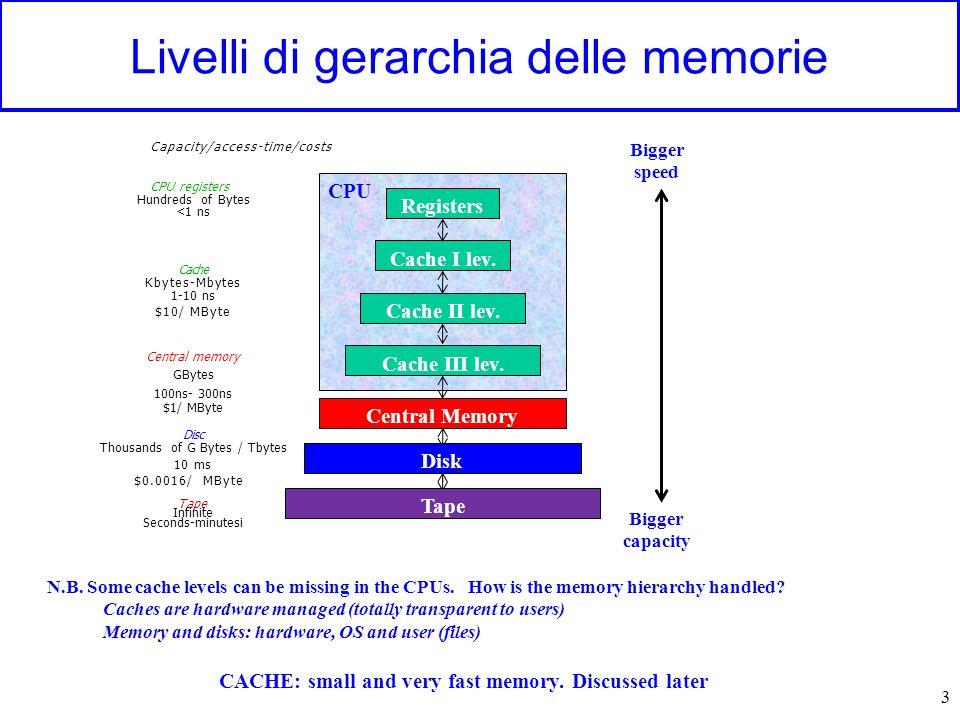 Livelli di gerarchia delle memorie 3 CPU Registers Cache I lev.