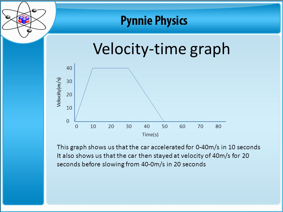 40 30 20 10 0 Velocity-time graph 0 10 20 30 40 50 60 70 80 Time(s) Velocity(m/s) This graph shows us that the car accelerated for 0-40m/s in 10 seconds It also shows us that the car then stayed at velocity of 40m/s for 20 seconds before slowing from 40-0m/s in 20 seconds