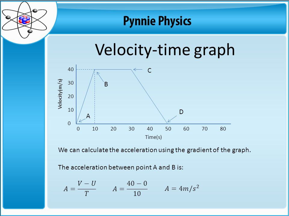 40 30 20 10 0 Velocity-time graph 0 10 20 30 40 50 60 70 80 Time(s) Velocity(m/s) We can calculate the acceleration using the gradient of the graph.