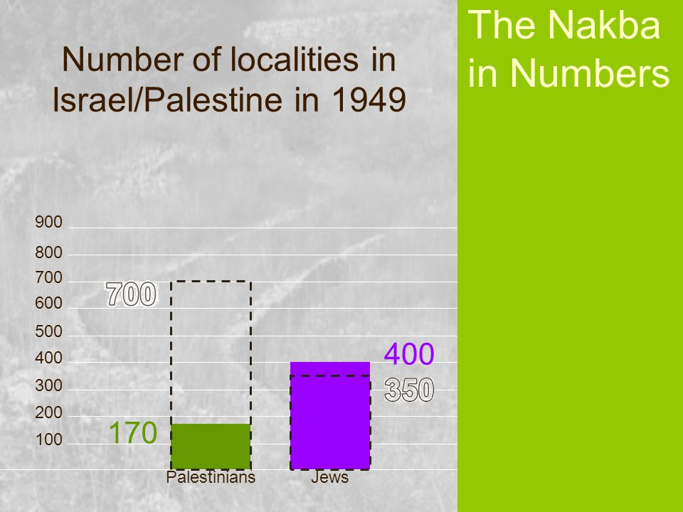PalestiniansJews 100 200 300 400 500 600 700 800 900 170 400 The Nakba in Numbers Number of localities in Israel/Palestine in 1949