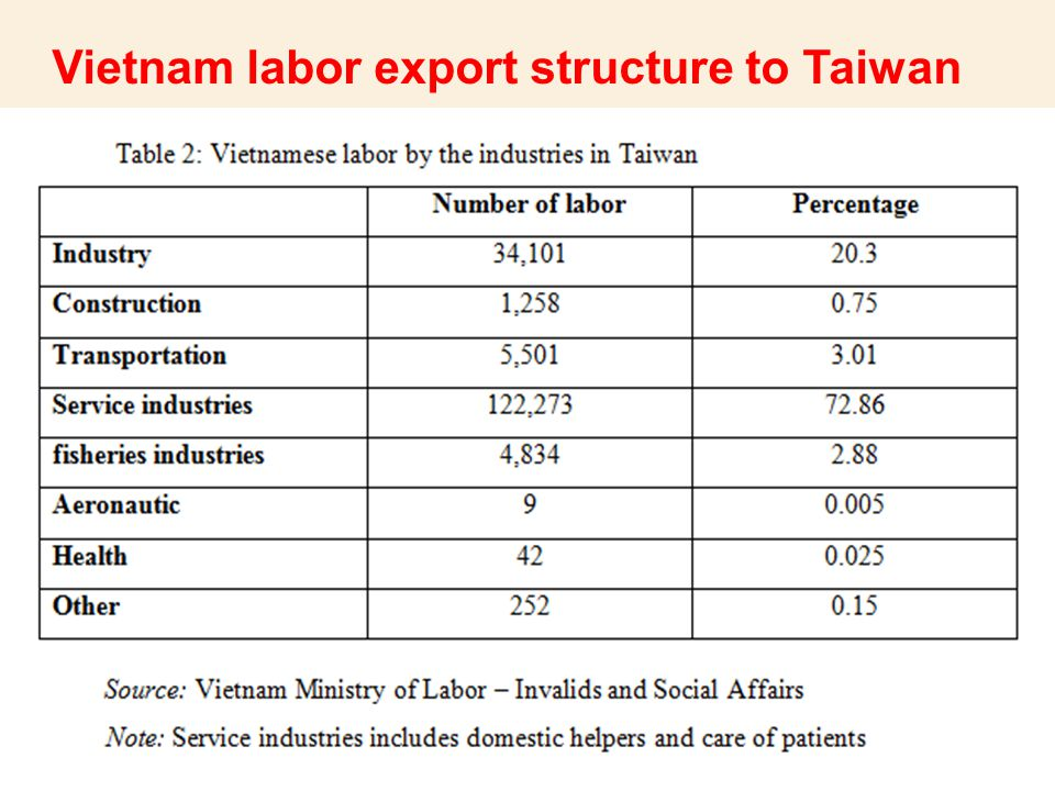 Vietnam labor export structure to Taiwan