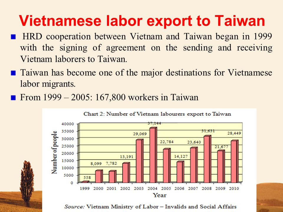 Vietnamese labor export to Taiwan HRD cooperation between Vietnam and Taiwan began in 1999 with the signing of agreement on the sending and receiving Vietnam laborers to Taiwan.