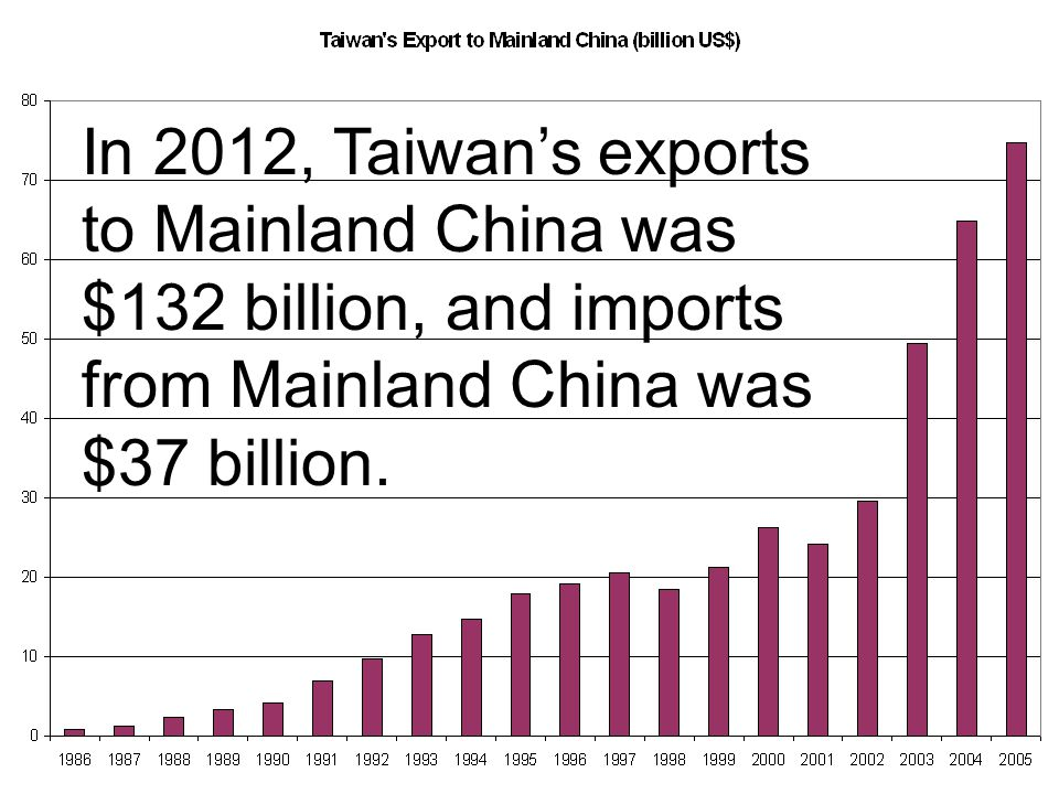 In 2012, Taiwan's exports to Mainland China was $132 billion, and imports from Mainland China was $37 billion.