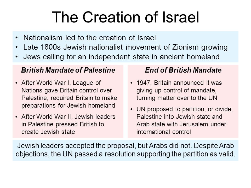 Sequence Describe the sequence of events in the Arab-Israeli conflict.
