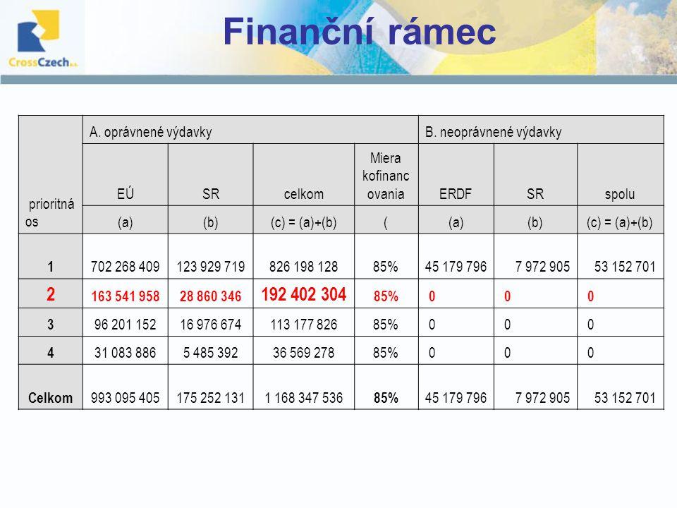Finanční rámec prioritná os A. oprávnené výdavkyB.